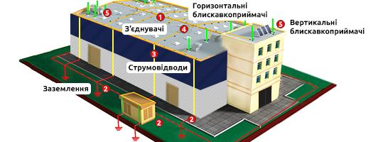 Проектування, монтаж систем захисту від прямих ударів блискавки